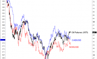 Currencies & Oil Short to Medium Term View