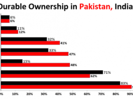 Comparing Ownership of Appliances and Vehicles in India and Pakistan