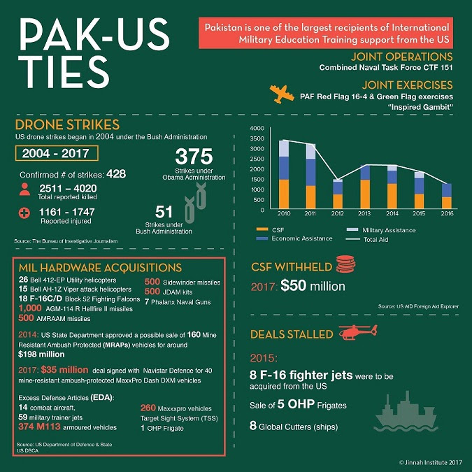 Pak-US Military Ties